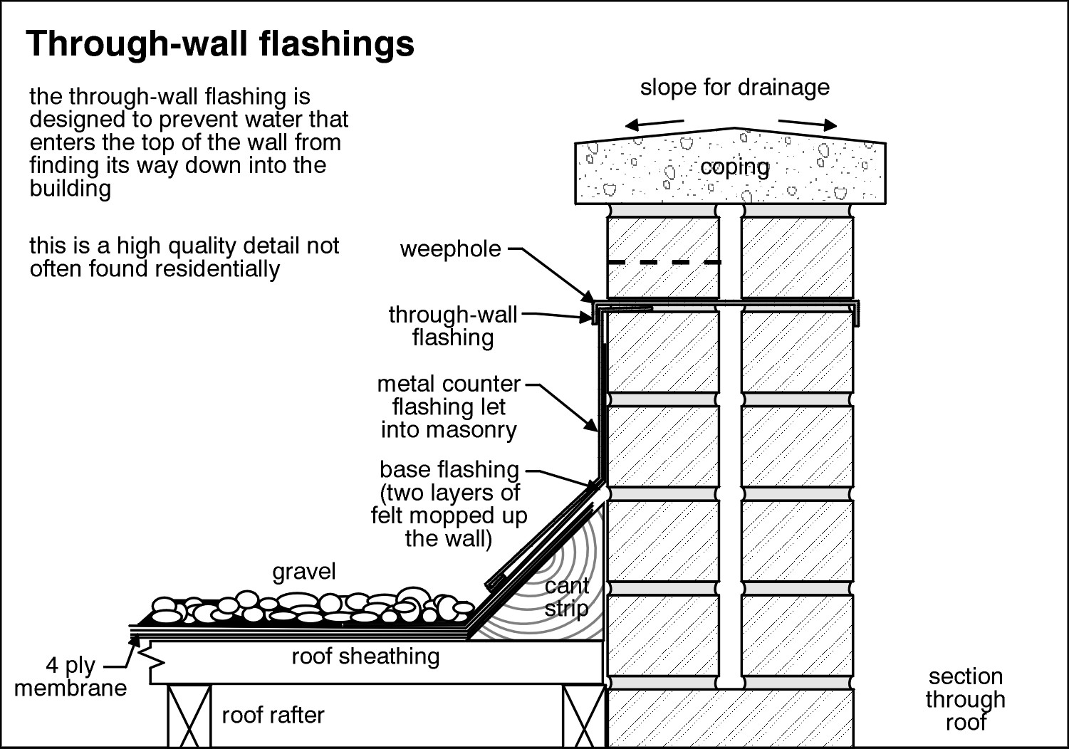 Exterior Wall Flashing : Water intrusion consultations for wet and leaking