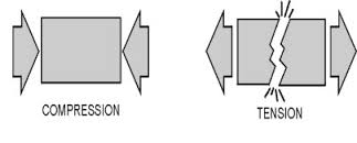 Compression and Tension examples