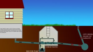 What To Do If Your Basement Floods And How To Prevent It
